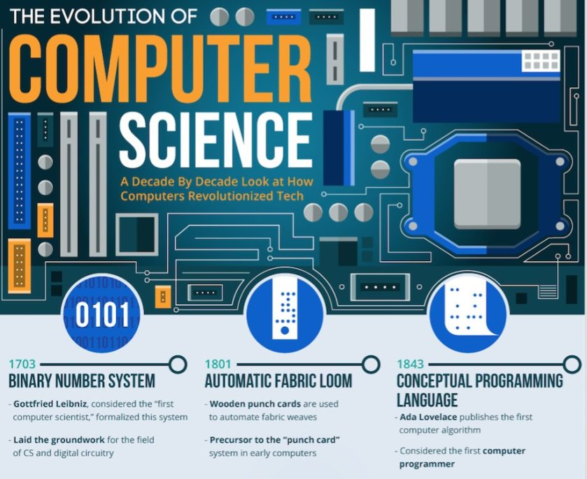 Quite cool 😉  The Evolution Of Computer Science [INFOGRAPHIC]    #fintech #AI @valuewalk