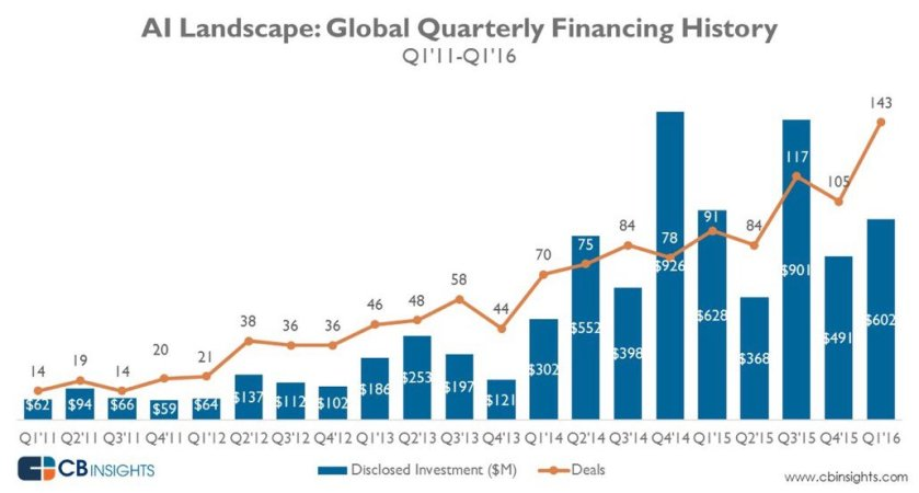 Artificial intelligence global quarterly financing history #AI