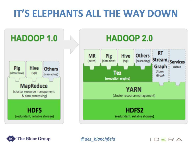 Monitoring - @hadoop is v v complex! @IderaSoftware @R_Vandervoort @eric_kavanagh #HotTech16