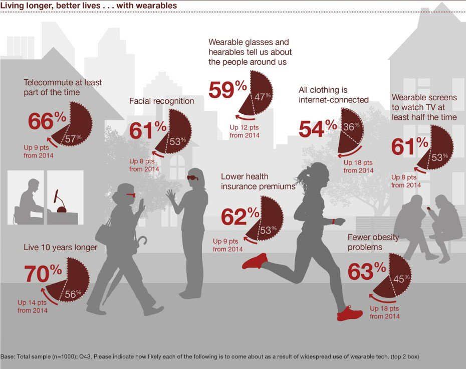 #Wearable adoption more than doubled in past two years  via @PwC_LLP #IoT