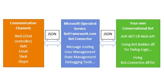 [Step-by-Step] Creating your own #Aspnet C# Bot using the #MicrosoftBot framework:  #AI