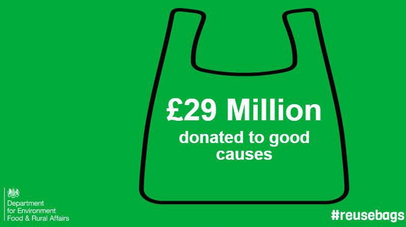 In the past 6 months the 5p bag charge raised over £29 million for good causes #reusebags