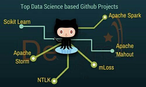 Top Github Projects for #DataScience:  #abdsc #BigData #MachineLearning | @dezyreonline