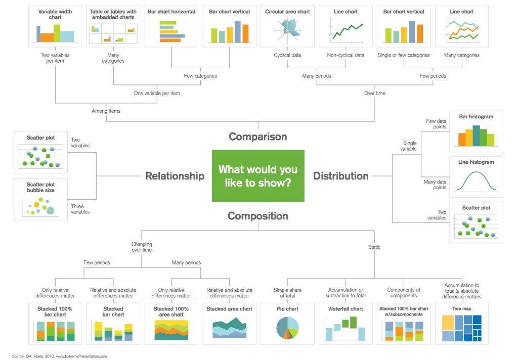 Selecting the right chart for #DataViz needs - #BigData #Analytics  @qlik