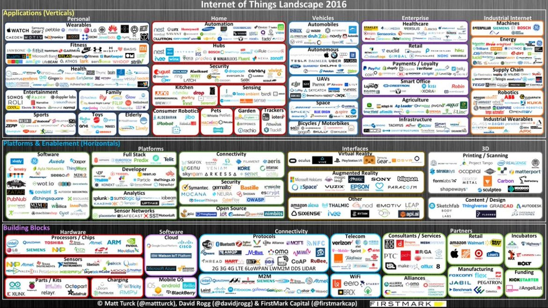 Internet of Things Market Landscape on @wordpressdotcom  #IoT #IIoT