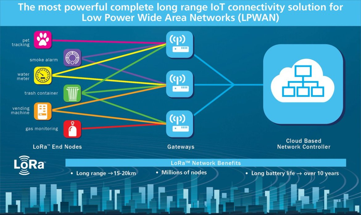 Is LoRa (long-range) wireless the key to harnessing the #IoT? by @brucebrownnc