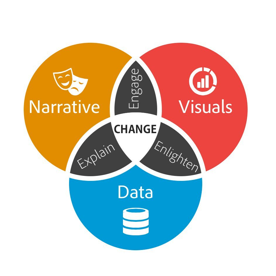 Data Storytelling: The Essential #DataScience Skill Everyone Needs  #bigdata