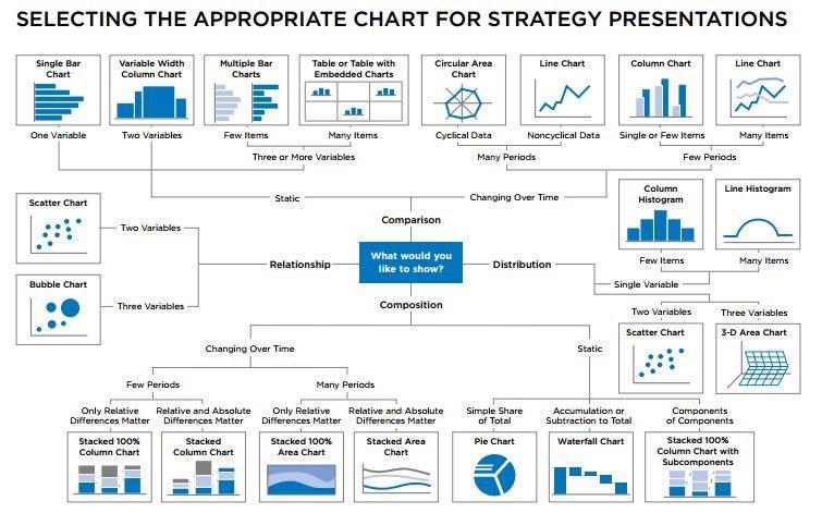 Effective #DataViz starts with the right chart:  #BigData #DataScience #DataStorytelling