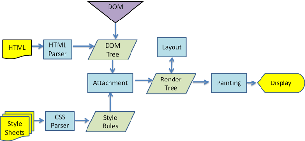 The one thing that no one properly explains about #ReactJS — Why Virtual DOM?