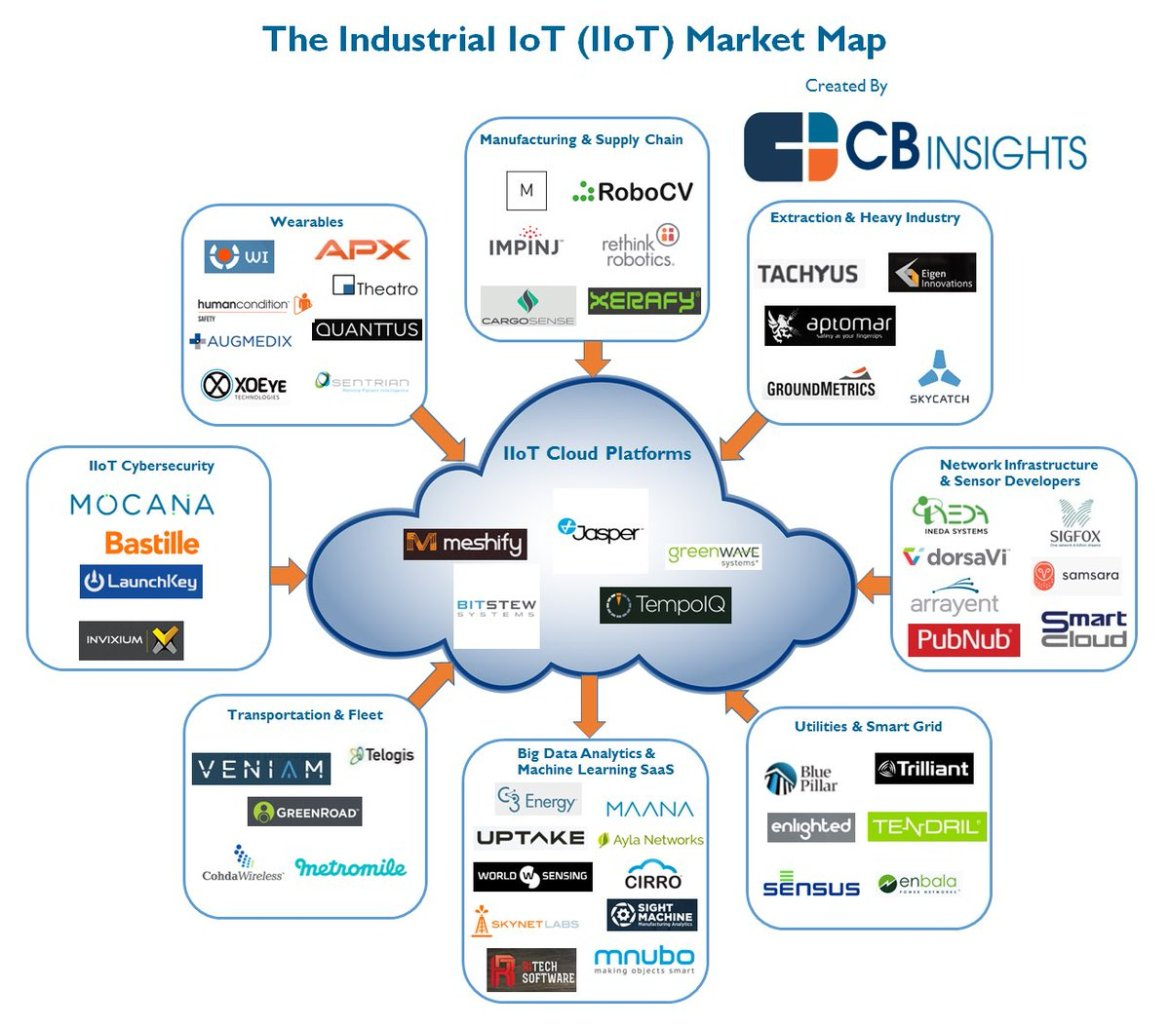 The Industrial #IoT Market Map:  #abdsc #IIoT #BigData #analytics #DataScience