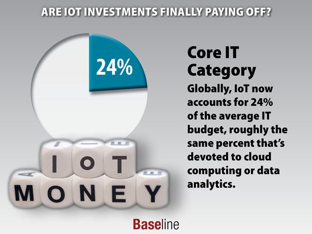 When Will #IoT Investments Pay Off?