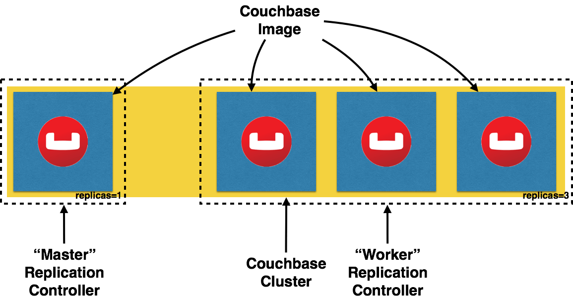 How to create a scalable #Couchbase cluster on Kubernetes  #NoSQL