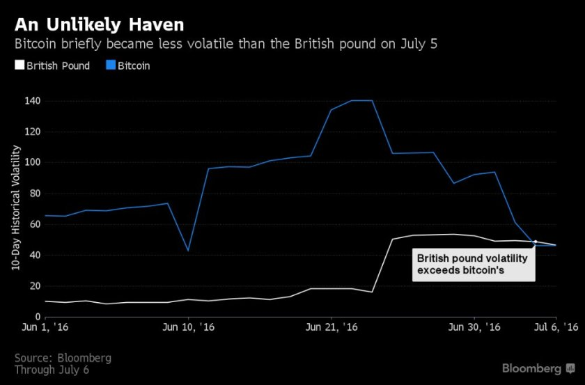 The pound has officially become more unstable than #Bitcoin -