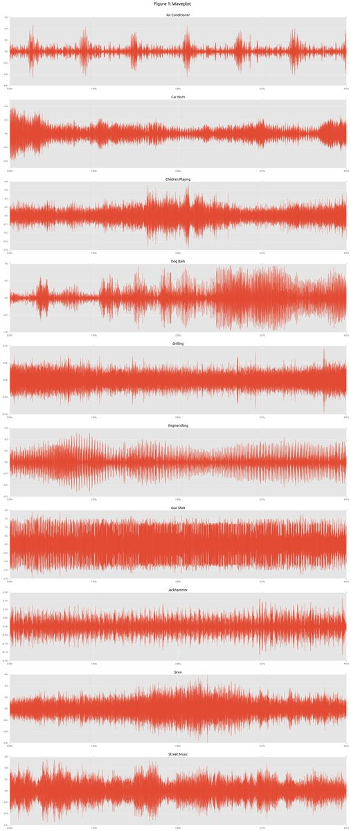 Urban Sound Classification w/ Neural Networks:  #abdsc #BigData #DataScience #MachineLearning