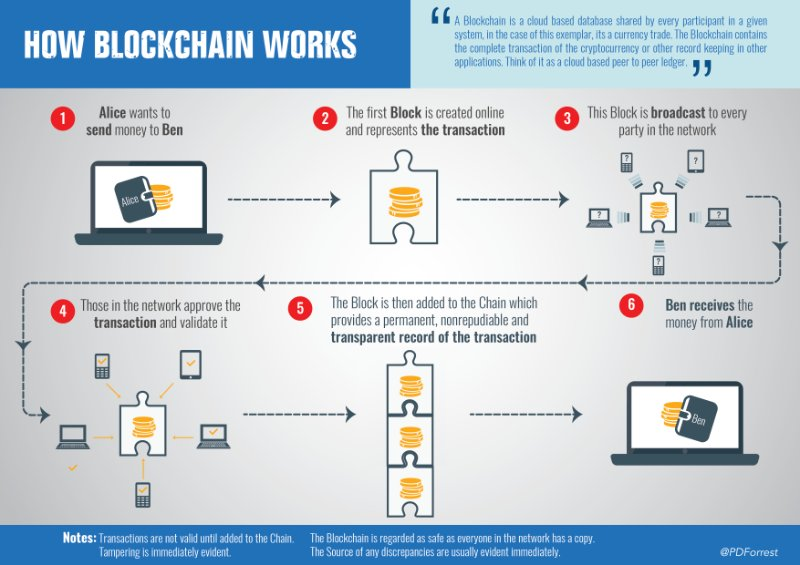 #Blockchain as a disruptive enabler