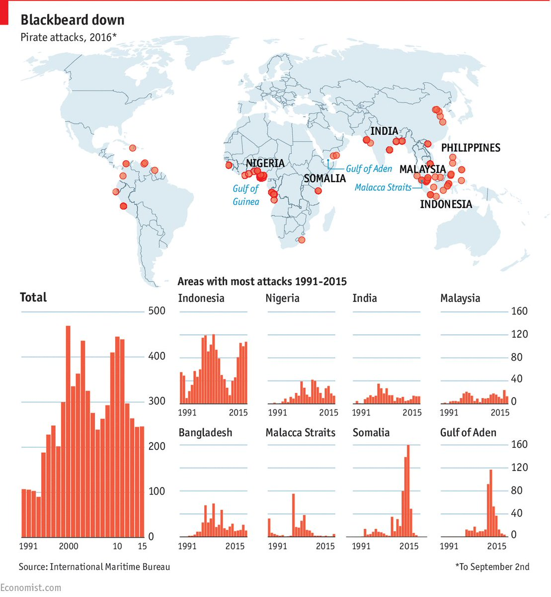 Indonesia's waters remained the most pirate-infested in the world