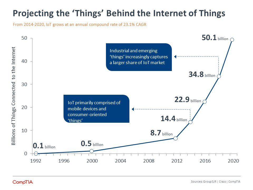 Internet Of Things By The Numbers: What New Surveys Found @GIlPress on @forbes  #IoT