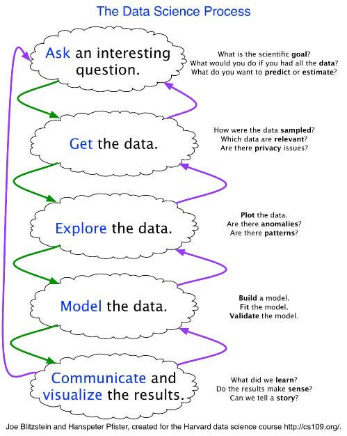 The #DataScience Process, Rediscovered:  #BigData #MachineLearning #CRISPDM via @kdnuggets