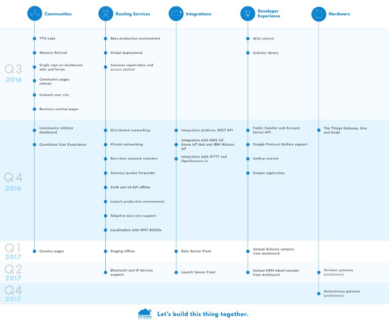 Want to know our plans for the Future? Have a look at The Things Network Roadmap  #IoT #LoRa
