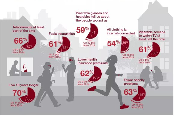 The future will be full of #wearables  #WearableTech #IoT MT @LamResearch @Recode