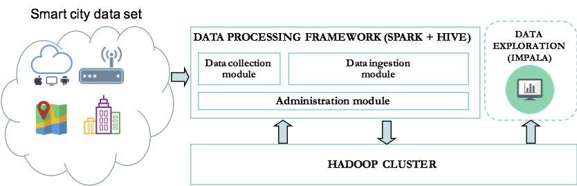 #BigData Case Study—#SmartCity data ingestion with #Spark:  #IoT #DataScience by @pastelgpc