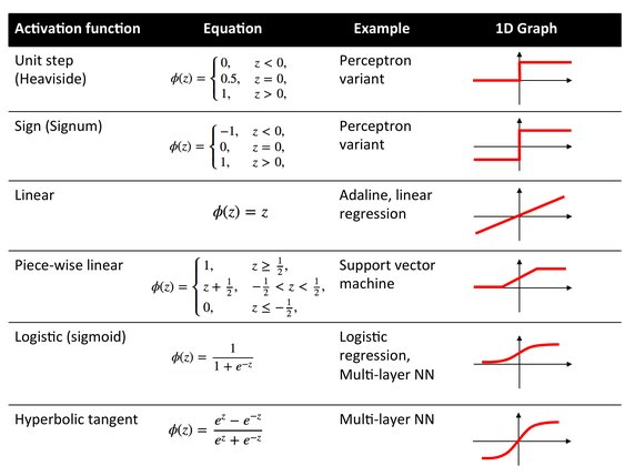#ICYMI What is the Role of the Activation Function in #NeuralNetworks?  #DeepLearning