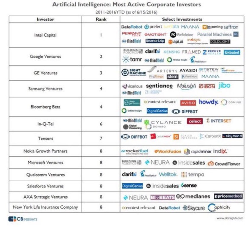 Intel, Google, GE, and Samsung among most active corporate investors in #AI startups