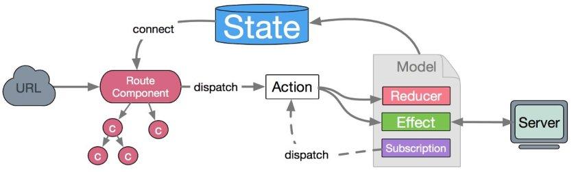 dva 1.0 — a lightweight framework based on #ReactJS, Redux and redux-saga: