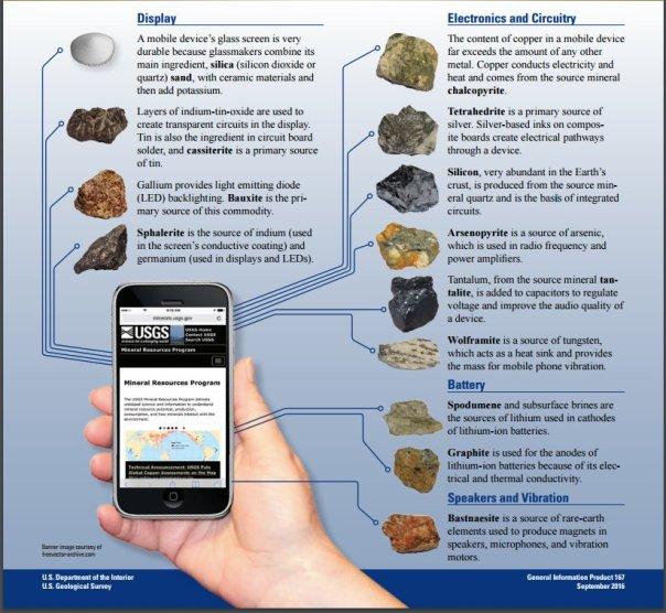 minerales teléfono movil