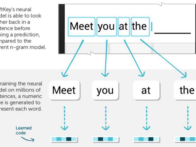 Microsoft's SwiftKey brings artificial intelligence to your phone keyboard