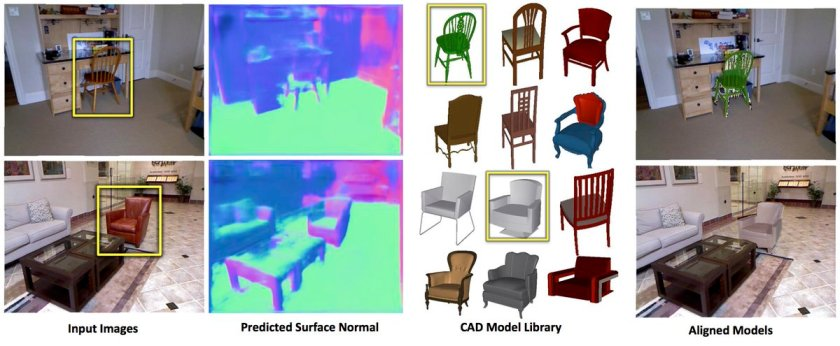 Marr Revisited: 2D-3D Alignment via  Surface Normal Prediction  #deeplearning #cmu #cvpr16