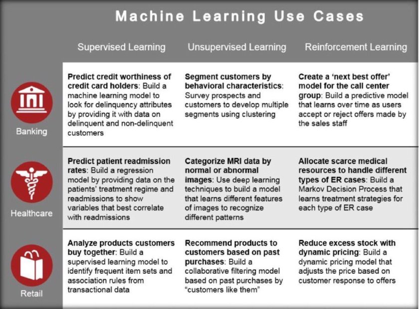 Machine learning use cases #AI:  1. Supervised 2. Unsupervised 3. Reinforcement #DF16