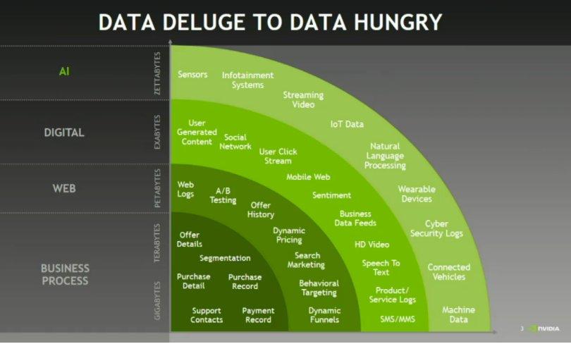 Scale of data from various domains @JimMcHugh @nvidia #OReillyAI #AI