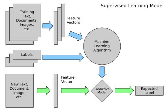 9-part Scikit-Learn Tutorial Series:  #abdsc #BigData #Python #MachineLearning #DataScience