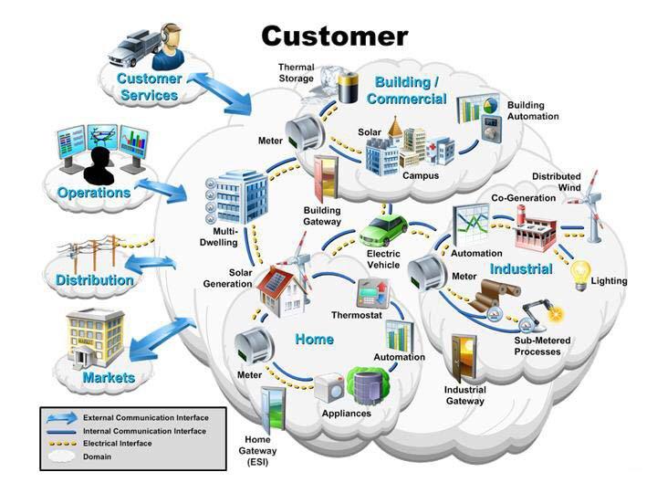 Microsoft's Strikes Cloud-Powered #SmartGrid, Energy Policy Alliances  #IoT #smartcity