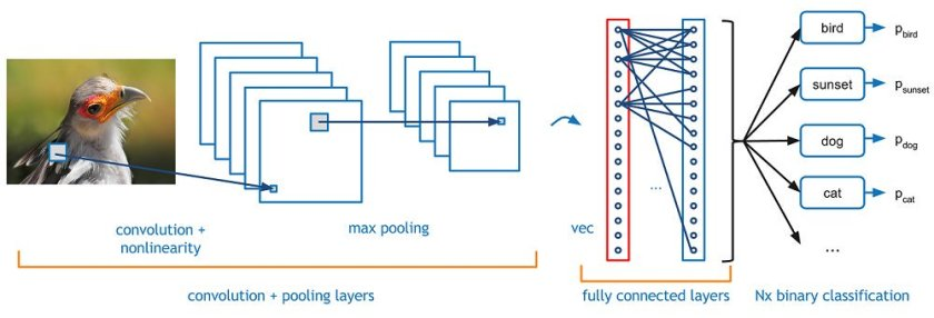 Understanding Convolutional Neural Networks Part 1  via @kdnuggets #DataScience #deeplearning