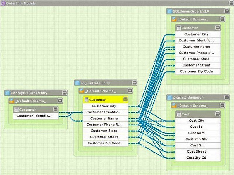 Top 6 #DataModeling Tools @DataScienceCtrl  #BigData #MetaData #Software #Apps @DBaker007
