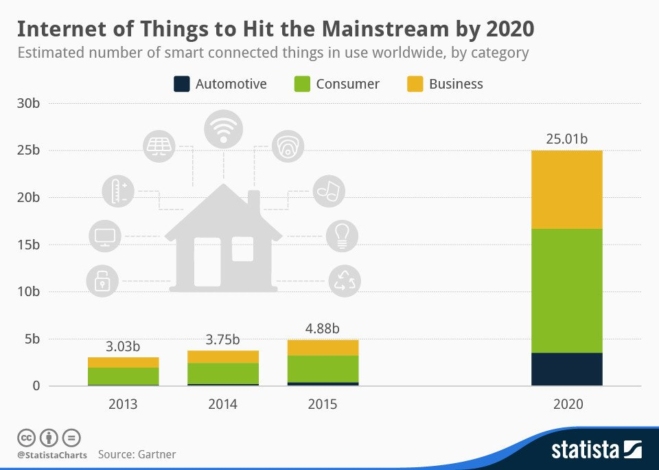 New #devices Hacked by a fridge: The Internet of Things and cyberattacks  via @wef #Security