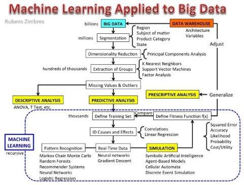 Weekly Digest, June 27 | #DataScience #BigData #RT
