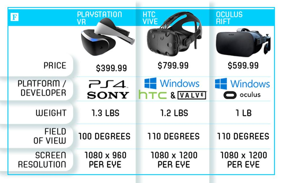 How the PlayStation VR stacks up to the Oculus Rift and HTC Vive: