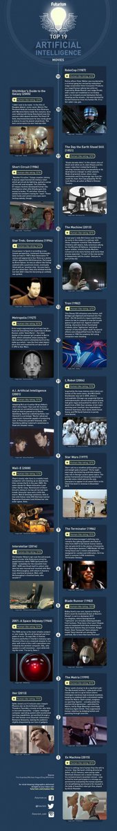 Top 19 Artificial Intelligence #AI Movies @GilPress