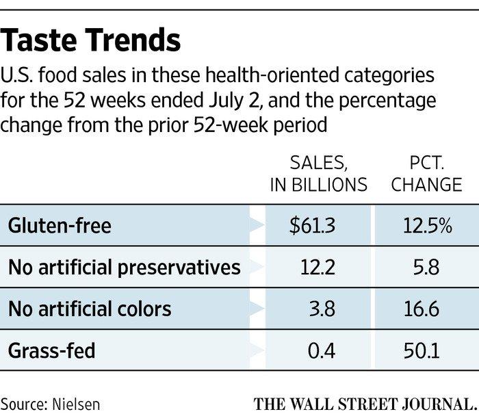 The Next Hot #Trends in #Food https://t.co/xyRcrtVaIZ