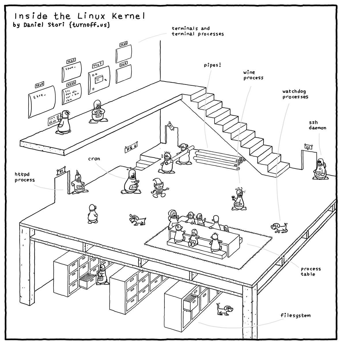 Linux Linux