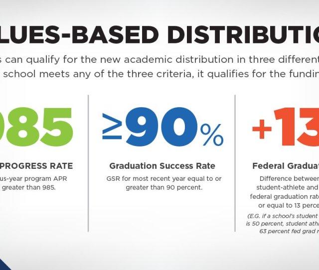 Ncaa On Twitter New Di Revenue Distribution Model Will Reward Schools For Academic Success Https T Co N87jbs5oq4