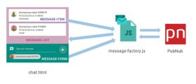 Tutorial Building an AngularJS Chat App with a User Roster Using Presence API Function Co