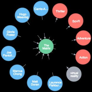 Just for #Nodejs & #Reactjs Developers: A New #Neo4j Movies Template   via @thesilverlogic