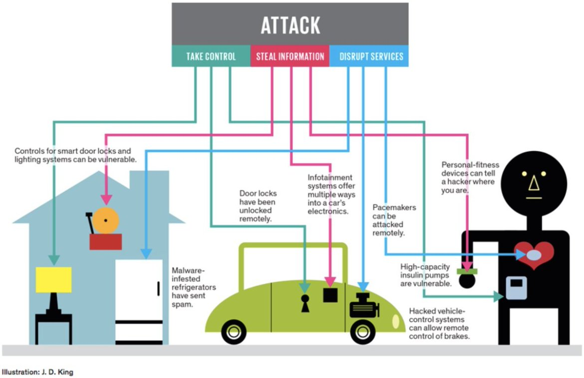 Will ISPs Step Up to the #IoT Challenge?   [via @SophTac] #IoTsecurity #Cybersecurity