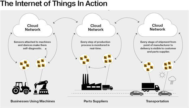 Internet Of Things: Investing In Disruptive Change by @OppFunds on @SeekingAlpha  #IoT #cloud