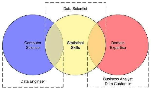 What is this #datascience thing all about? #bigdata