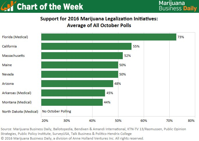 Chart: Polls for state marijuana measures tight heading into Election Day
